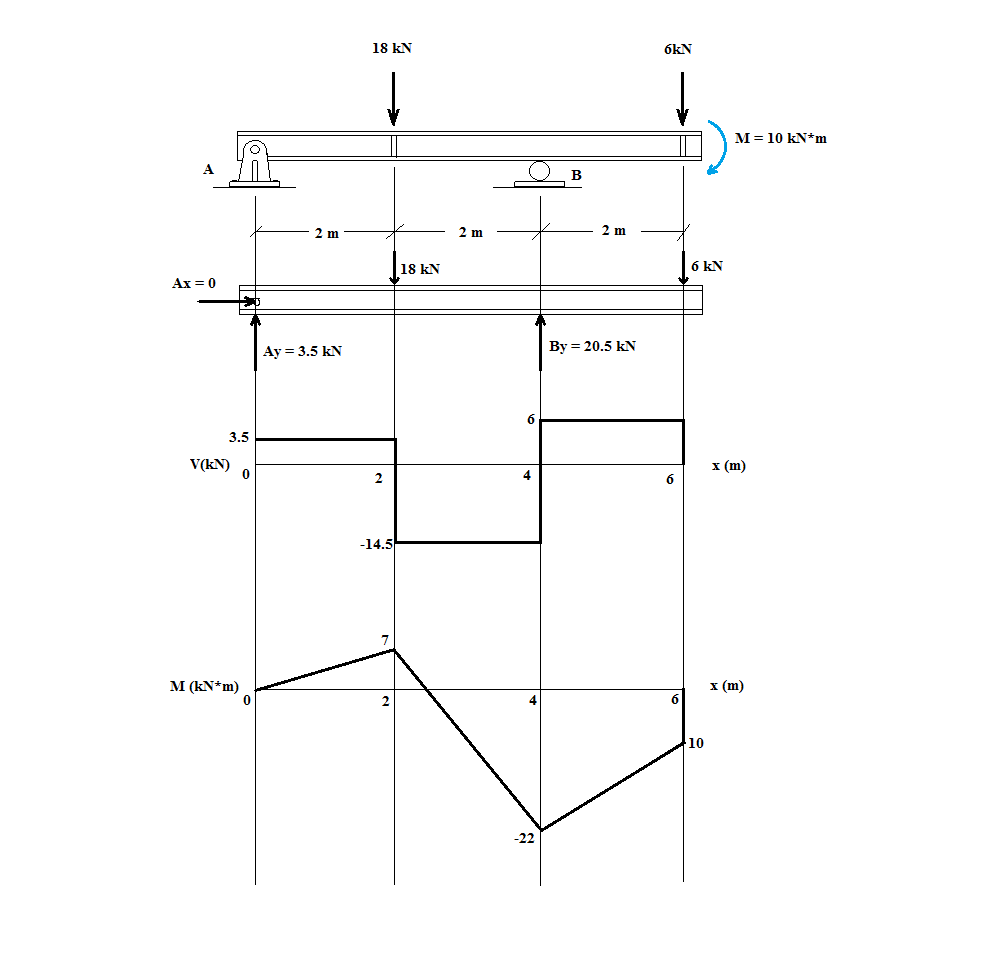 Draw The Shear Force And Bending Moment Diagrams For Cantilever Question Drawthe Solved Diagram Of Beam Analysis Engineeringwiki