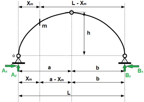 influence line diagram for 2 hinged arch